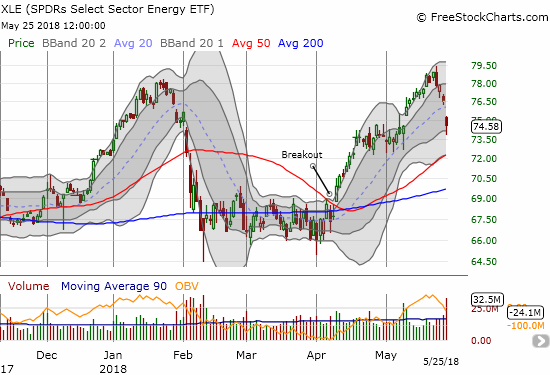 The Energy Select Sector SPDR ETF (XLE) made a marginal new 3-year high before pulling back 5.5%.