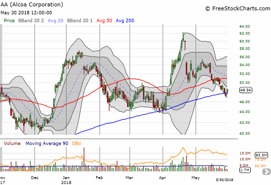 Alcoa (AA) makes another bid to solidify support at its uptrending 200DMA.