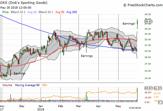 Dick's Sporting Goods (DKS) broke out in style with a 25.8% post-earnings blast higher.