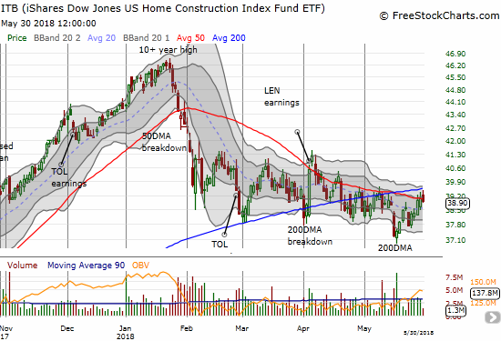 The iShares US Home Construction ETF (ITB) fell back despite the stock market's sharp rally. While the decline was small and happened on very low trading volume, it may yet confirm resistance at/around the 200DMA.