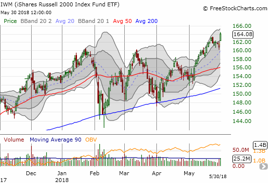 The Shares Russell 2000 ETF (IWM) looks as strong as ever. What pullback?