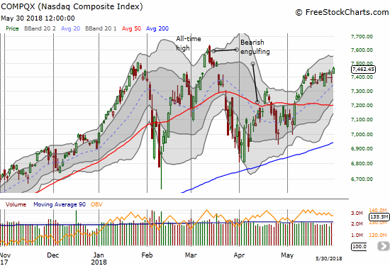 The NASDAQ needs to keep powering higher to avoid printing a potential head and shoulders top.