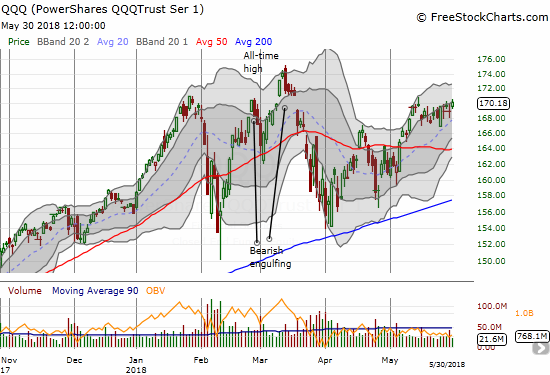 Ditto for the PowerShares QQQ ETF (QQQ): a head and shoulder top looms if the buying momentum does not continue from here.
