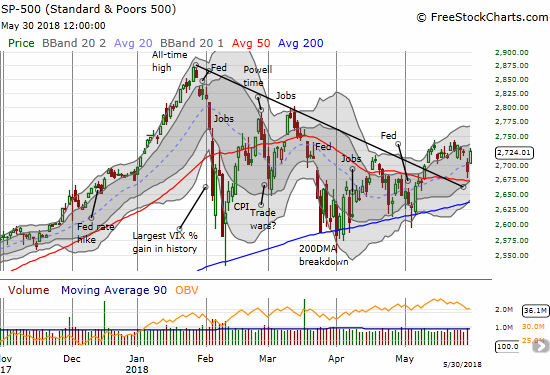 The S&P 500 (SPY) looks rallied well but it remains stuck in the muck of May's churning highs.