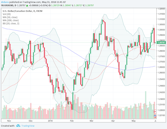 USD/CAD stopped short of the March high and returned to its 20-day moving average (DMA) thanks to the Bank of Canada's fresh bias to hike rates.