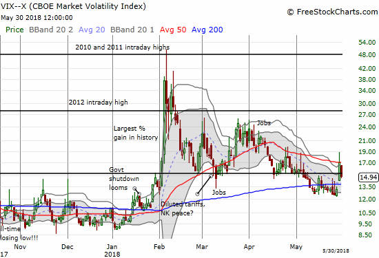 The volatility index, the VIX, was only able to spend one day above the 15.35 pivot.