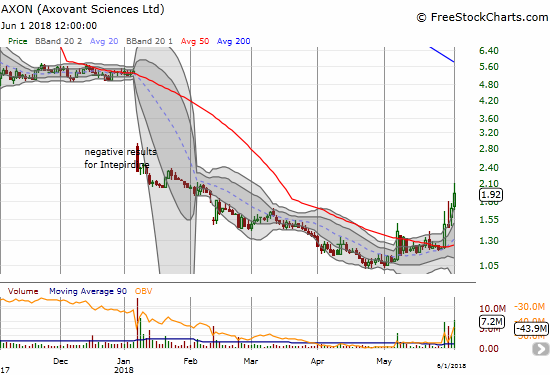 Axovant Sciences Ltd. (AXON) is bouncing off rock-bottom price levels. The follow-through from the 50DMA breakout is bullish.
