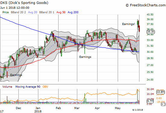 Dick's Sporting Goods (DKS) is starting to reverse its impressive post-earnings gap up. It closed the week at the high of its previous trading range. The stock needs to hold support here.
