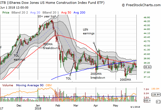 The iShares US Home Construction ETF (ITB) still cannot break free of overhead 50DMA resistance.