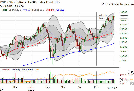 The iShares Russell 2000 ETF (IWM) is struggling to follow through on its latest breakout to all-time highs.