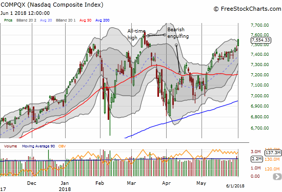 The NASDAQ broke out and closed above its upper-Bollinger Band (BB) in a show of strength that stopped just short of the all-time high set in March.