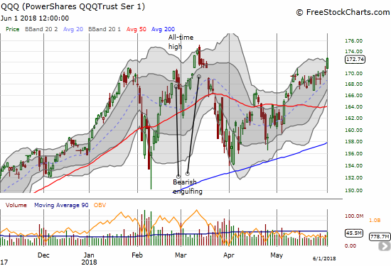 The PowerShares QQQ ETF (QQQ) broke out and closed above its upper-Bollinger Band (BB) in a show of strength that stopped just short of the all-time high set in March.