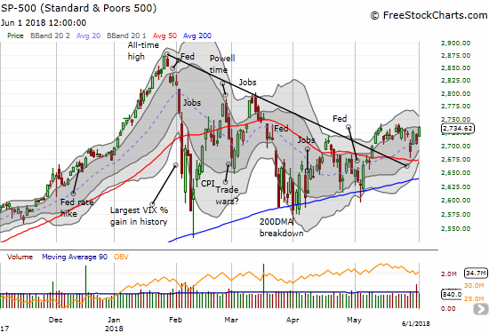 The S&P 500 (SPY) started the week with a picture-perfect bounce off support at its 50-day moving average (DMA). It ended the week challenging the latest highs.
