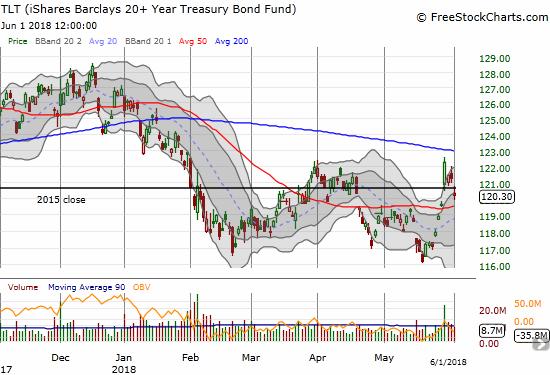 This week, the iShares 20+ Year Treasury Bond ETF (TLT) pivoted around 2015's close.