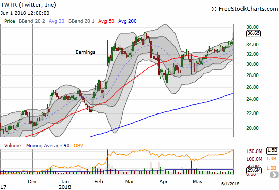 Twitter (TWTR) broke out to a marginal new 2-year high as momentum continues.