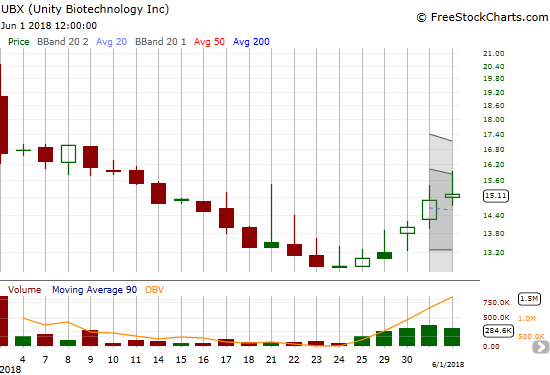 Unity Biotechnology, Inc. (UBX) stumbled out its IPO gate. Are investors finally warming up?