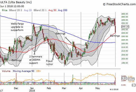 Ulta Beauty (ULTA) gapped down to its 50DMA support and then bounced back in picture perfect form. At one point the stock was actually UP 5 points on the day before fading sharply to a 2 point loss.