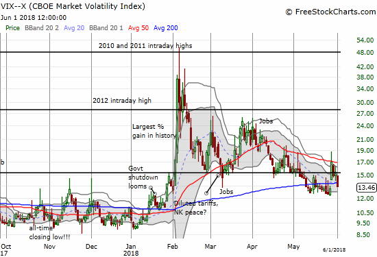 The volatility index, the VIX, plunged 12.8% and just about filled the gap up from the week's tumultuous start.