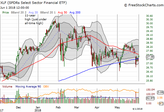 The Financial Select Sector SPDR ETF (XLF) is still stuck in a wedge or triangle pattern with upside limited by a downtrending 50DMA.
