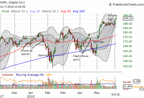 Apple (AAPL) is reaching for the skies again with the current upside resolution to a BB-squeeze.