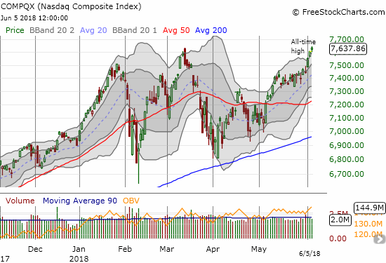 The NASDAQ closed well above its upper-Bollinger Band (BB) for the third day in a row with its second all-time high in a row.
