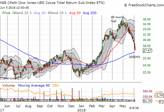 The iPath Bloomberg Cocoa SubTR ETN (NIB) has sold off nearly non-stop since reaching a 19-month high. Now the ETN is staring down critical support at its 200DMA.