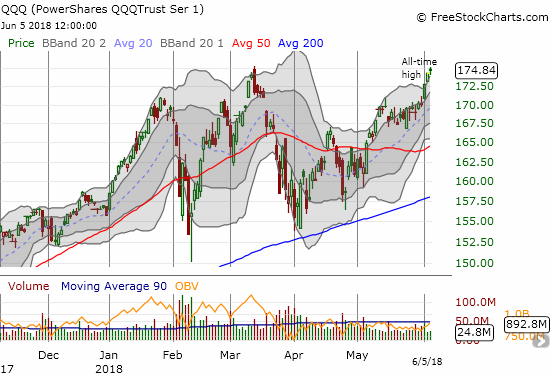 Sparked by the likes of Apple (AAPL), the PowerShares QQQ ETF (QQQ) is sprinting into all-time highs well above its upper-BB.