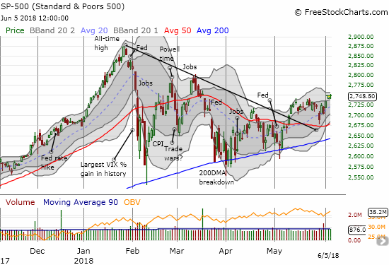 The S&P 500 (SPY) closed at a near 3-month high.