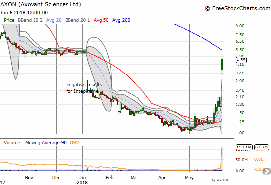 Axovant Sciences (AXON) ripped 160% higher on positive news. The next upside challenge will be the sharply descending 200DMA and the coincident gap fill around $5.25.