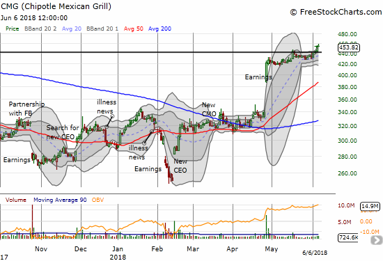 Chipotle Mexican Grill (CMG) pulled back from its high on the day and gave me a slightly cheaper entry point for the next play on CMG's on-going breakout.