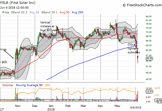 First Solar (FSLR) has lost a quick 19.6% in 5 trading days. Even with today's hammer-like pattern well below the lower-BB, FSLR is in bearish territory on the big 200DMA breakdown.