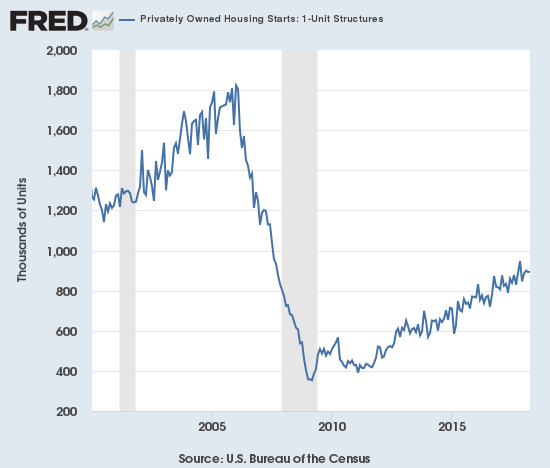 Housing starts have flattened out in recent months but the year-over-year trend is hanging in there.