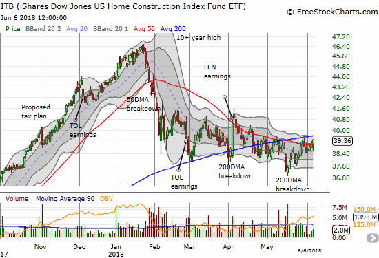 The iShares US Home Construction ETF (ITB) is still capped by its still upward trending 200DMA.