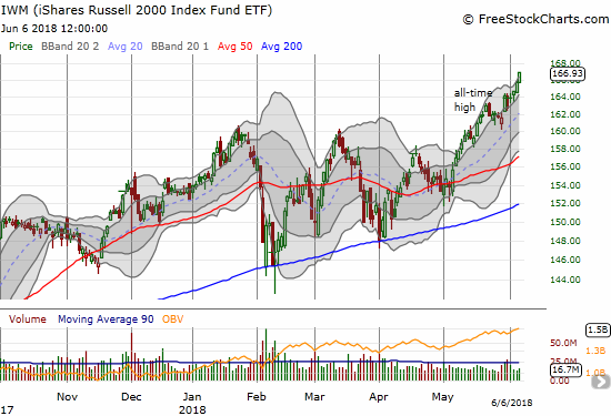 The iShares Russell 2000 ETF (IWM) has been on a tear for over a month. Yet, the index only just now closed above its upper-BB.