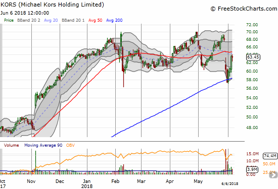 Michael Kors Holdings Limited (KORS) quickly found 200DMA support after a large post-earnings gap down.