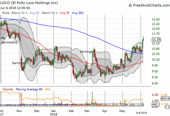 El Pollo Loco Holdings (LOCO) is on the move again after a brief consolidation following the 200DMA breakout in mid-May.