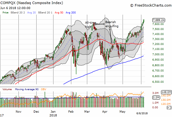 The NASDAQ has accelerated its rally over the past week by. It is getting over-extended at these all-time highs.