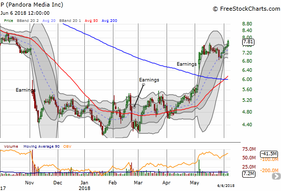 Pandora (P) broke out again in what looks like an upside resolution to a Bollinger Band (BB) squeeze.