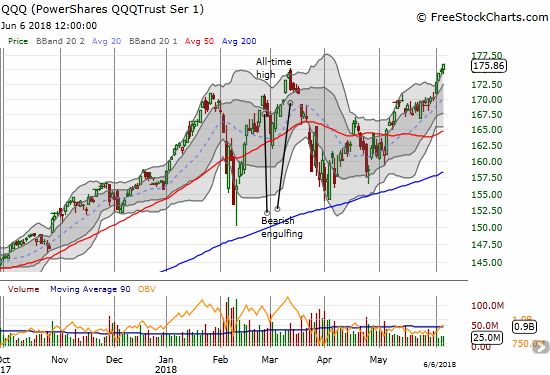 Like the NASDAQ, the PowerShares QQQ ETF (QQQ) has kicked its rally into a higher gear and is now well-extended above its upper-BB.