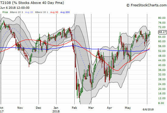 Almost but not quite. AT40 (T2108) rallied just short of the overbought threshold.