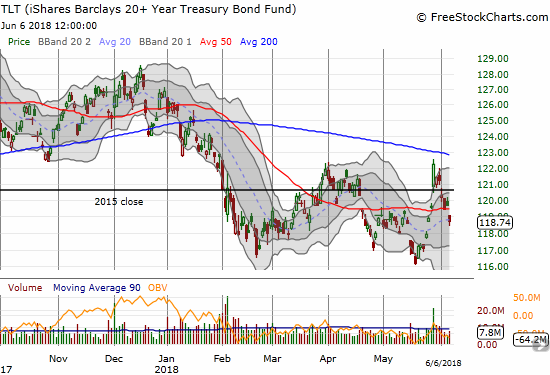 The iShares 20+ Year Treasury Bond ETF (TLT) is below its 50DMA again and looks ready to challenge recent lows again.