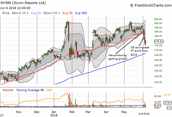 Wynn Resorts (WYNN) quickly sliced through 50DMA support but seems ready to hold the March lows as support as buyers picked the stock up sharply off the day's lows over the past 2 trading days.