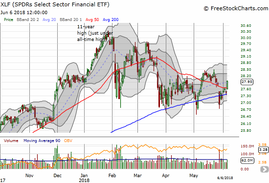 The Financial Select Sector SPDR ETF (XLF) is bouncing off and away from its 200DMa for the third time since March. Is the third time a charm?
