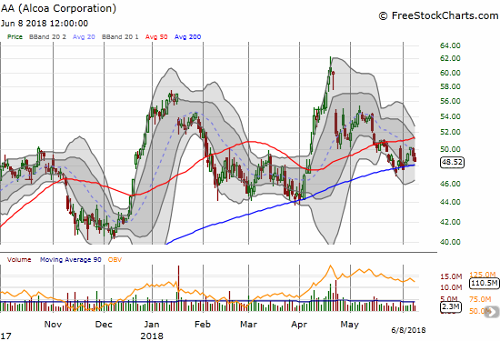 Alcoa (AA) is churning above its 200DMA....awaiting the next catalyst.