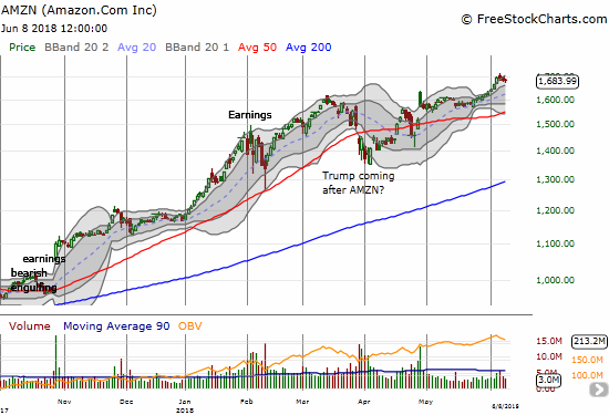 Amazon.com (AMZN) nearly went parabolic on Wednesday, the last three days have provided some healthy rest. Selling volume and depth dropped each day, so this is likely the pause that refreshes.