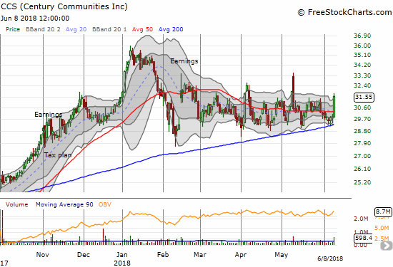 Century Communities (CCS) has done a great job holding 200DMA support as it pivots around its 50DMA.