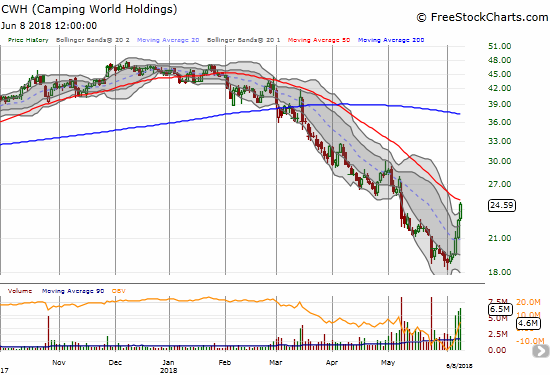 Camping World Holdings (CWH) is up 25.7% in just 3 days on extremely high trading volume. A 50DMA breakout should make this stock even more bullish.