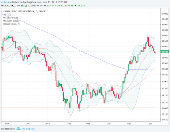 The U.S. dollar index (DXY) pulled back and through its uptrending 20-day moving average (DMA) after a strong 5-week rally.