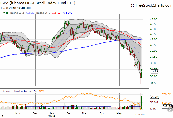 The iShares MSCI Brazil Capped ETF (EWZ) soared 4.4% in a move that countered the previous day's gap down on strong selling. The combination may have been sufficient to wash out most motivated sellers.