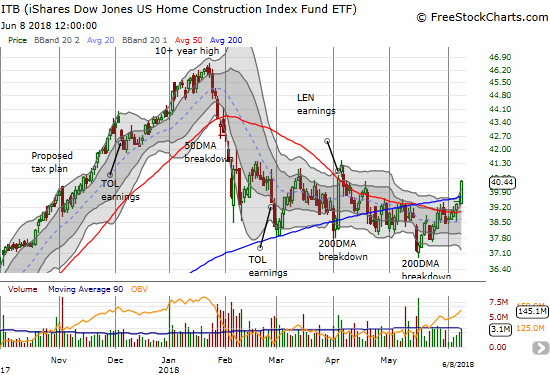 The iShares US Home Construction ETF (ITB) summarizes the breakout underway for home builders. ITB gained 2.4% on Friday and confirmed this weeks 50DMA breakout with a 200DMA breakout on good volume.